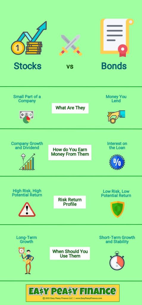 Stocks Vs Bonds - Infographic