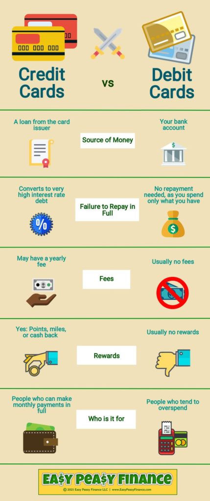 Credit vs Debit Card Infographic