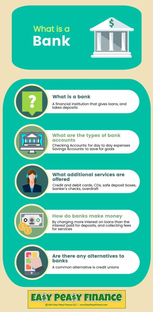 What is a Bank - Infographic