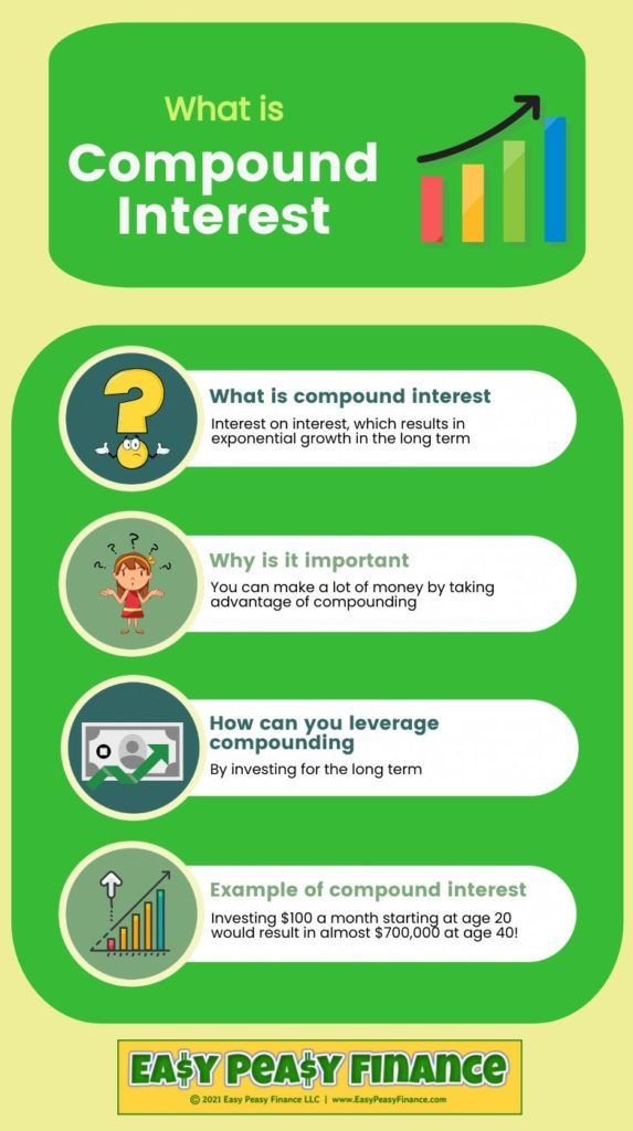 What is Compound Interest? A Simple Explanation for Kids, Teens and Beginners | What is Compound Interest Infographic