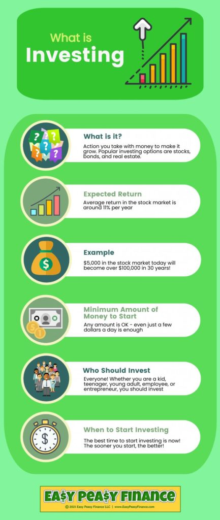 What is Investing - Infographic