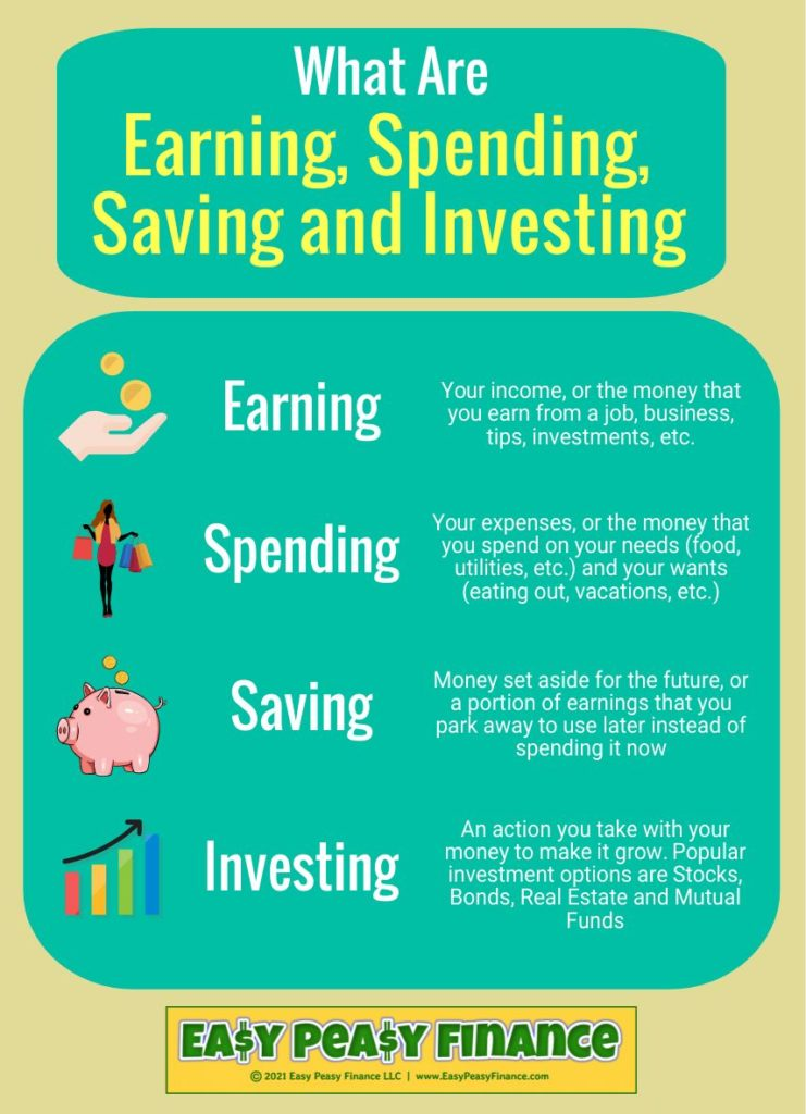 Earning Spending Saving and Investing - Infographic
