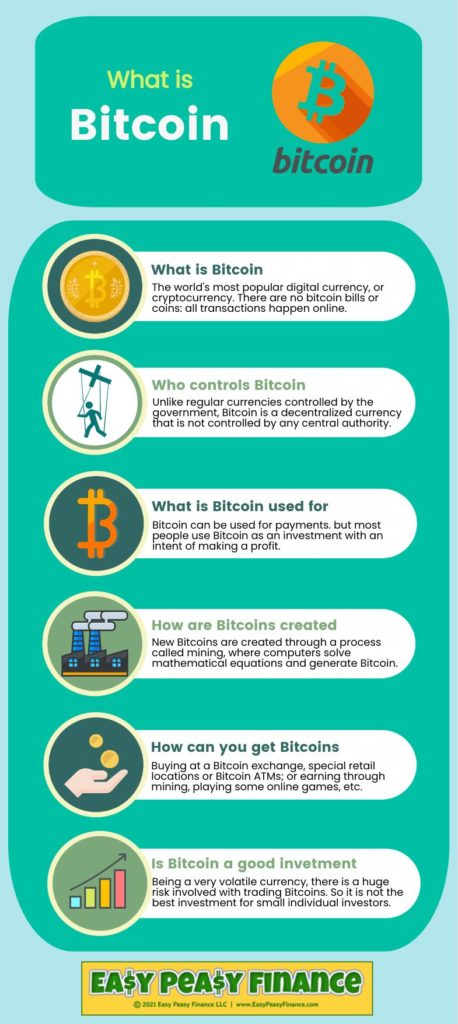 What is Bitcoin - Infographic