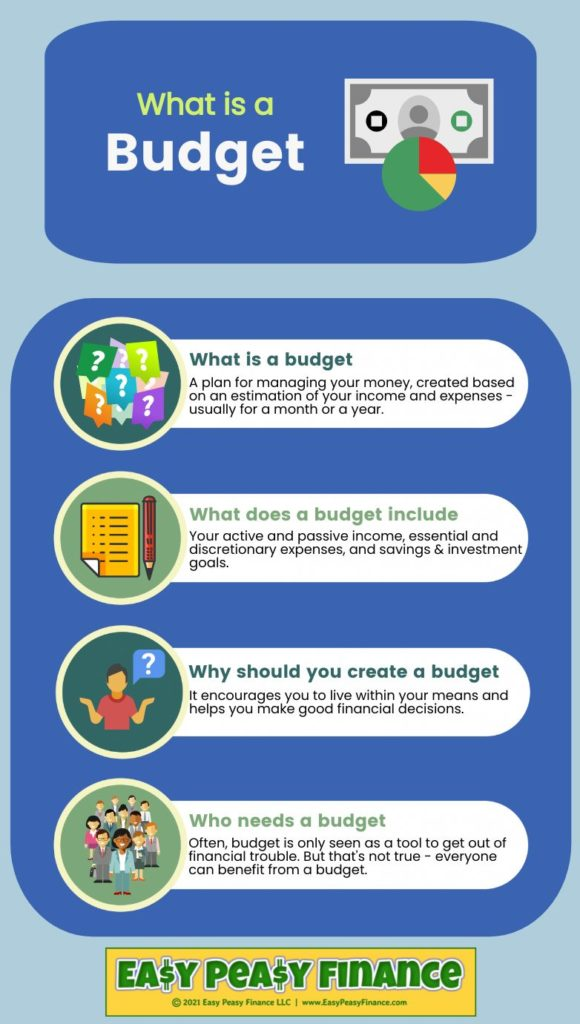 What is a Budget - Infographic