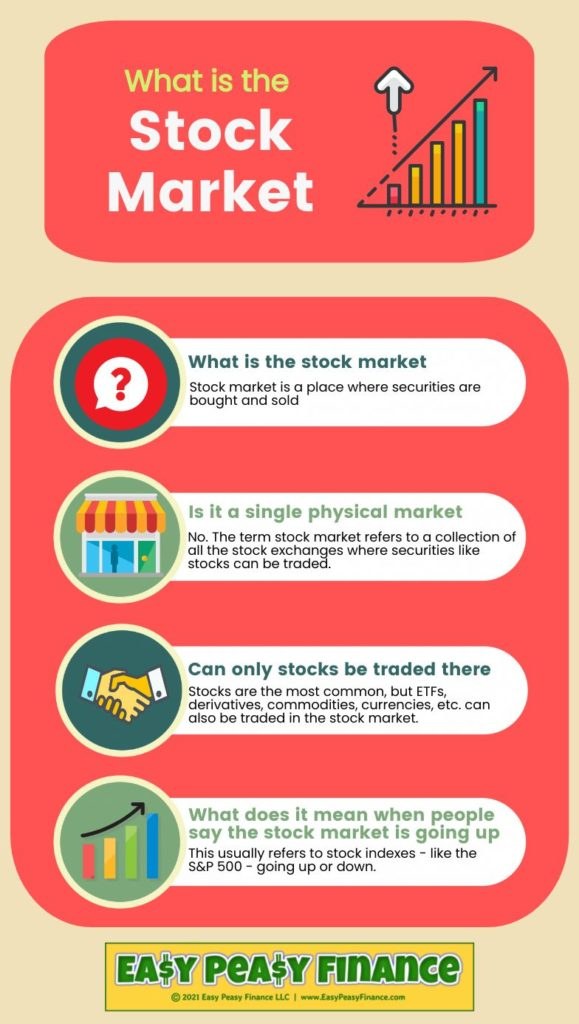 What is the Stock Market - Infographic